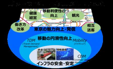 東京地下鉄株式会社と日本電信電話株式会社、「東京の魅力・活力の共創」などに関する協業に合意